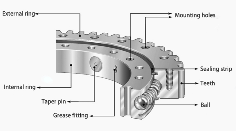 inner structure of slewing bearing