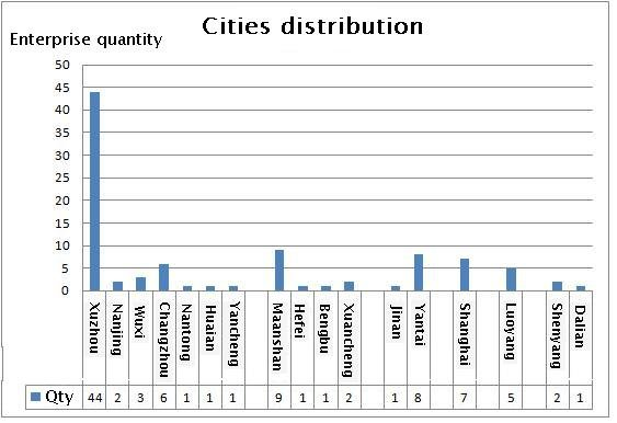 Slewing bearing cities distribution